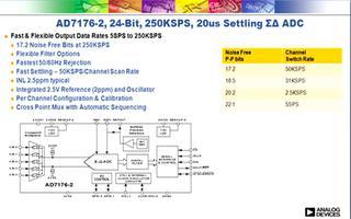 AD7176-2 Σ-Δ型模数转换器同步采样的解决方案