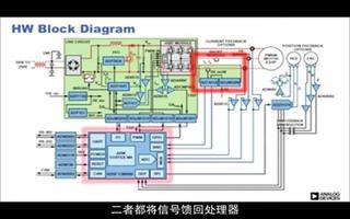 新型ADSP-CM408混合信号处理器控制板的功能演示