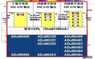 iCoupler数字隔离器系列的特性及产品介绍