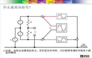 如何针对设计选择合适的差分ADC驱动器