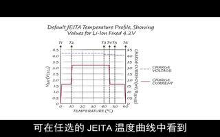 LTC4015多化學電池充電器控制器提供電池健康...