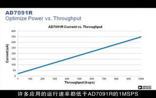 AD7091R优化终端系统功耗的特性和功能
