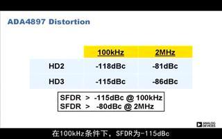 ADA4895/6/7高速轨到轨放大器的性能及应用