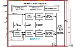 ADV7181C視頻解碼器和圖形數字化儀的性能與...
