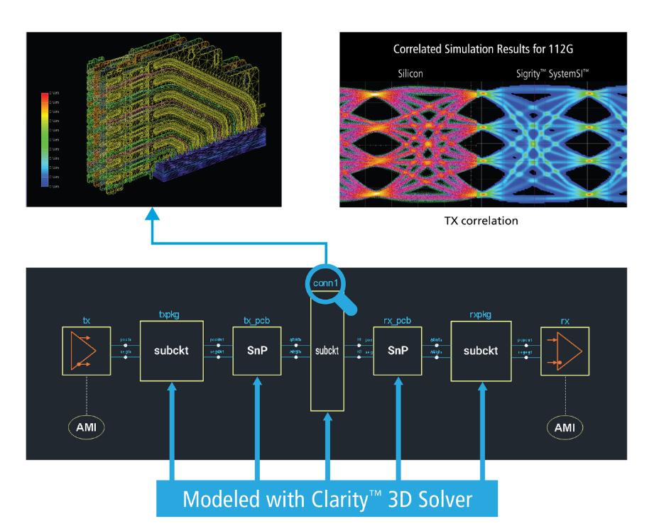 Cadence推出Clarity 3D场求解器,拥有近乎无限的处理能力