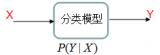 基于条件概率分类的两种模型算法:logistic回归模型与最大熵模型。