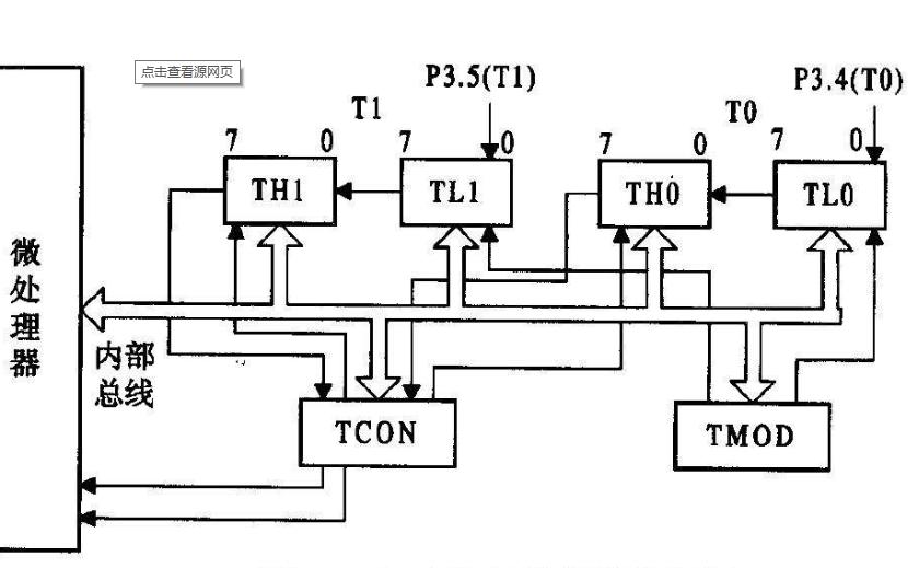 单片机定时器和计数器的寄存器相关说明和应用实例详细概述