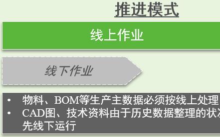 嵌入式卧龙荣信传动PLM项目分享