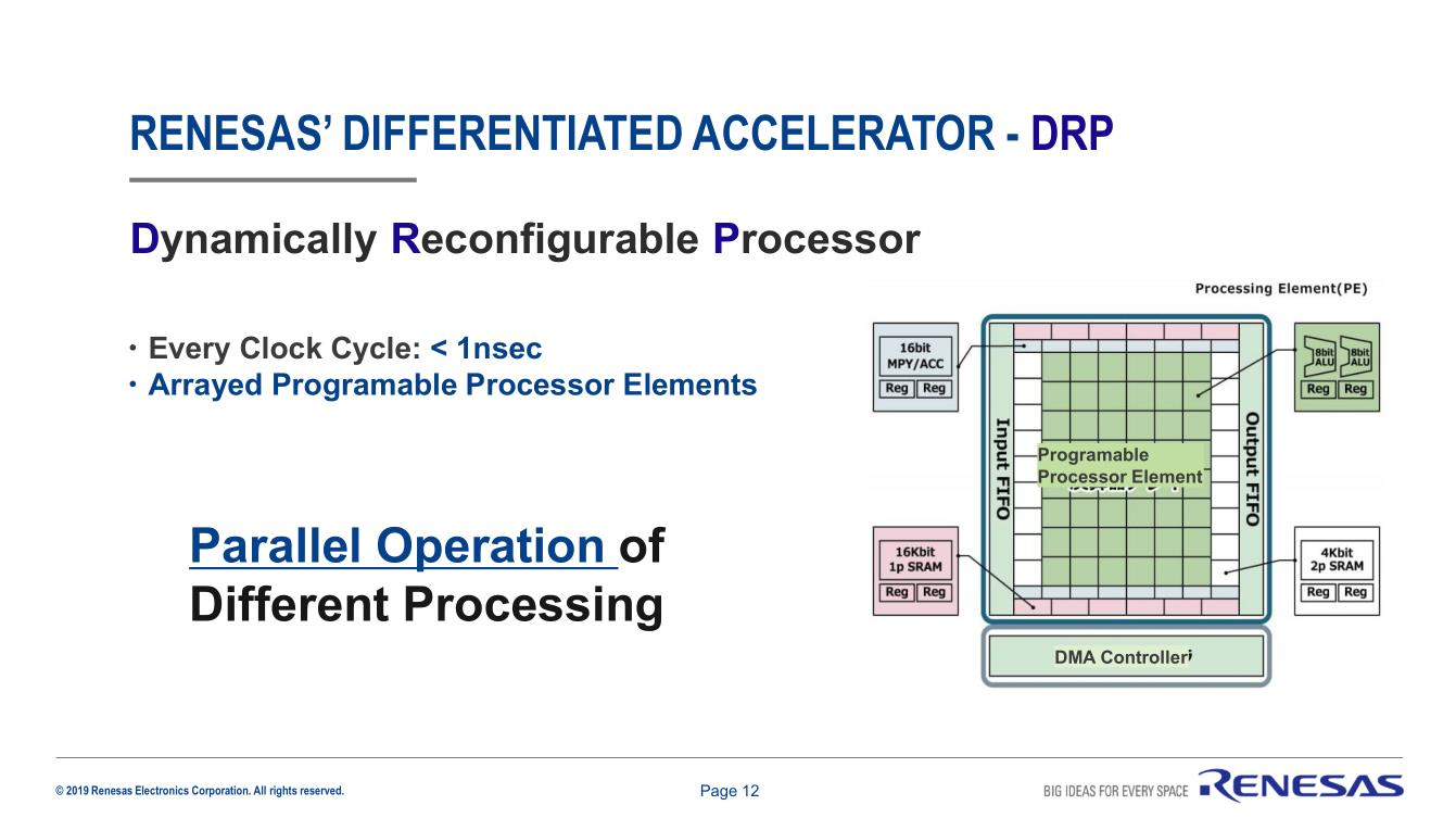 DRP能夠滿足DNN所需要的多并行處理要求
