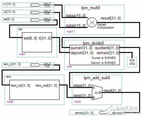 基于FPGA的控制和运算电路的设计