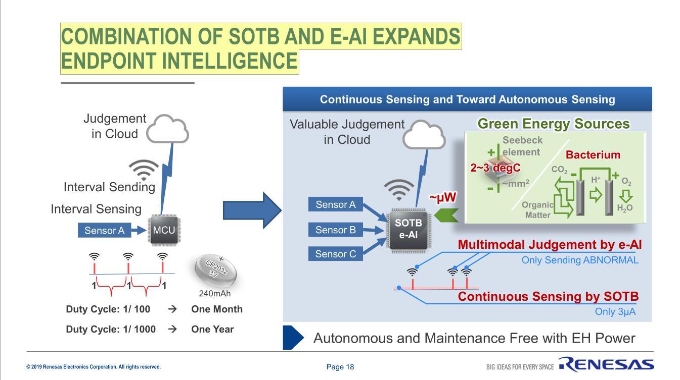 SOTB特性為物聯網方案提供了重要的差異化產品