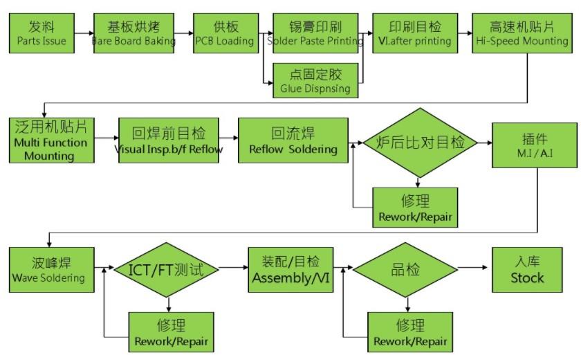 什么是PCBA?PCBA生产工艺流程