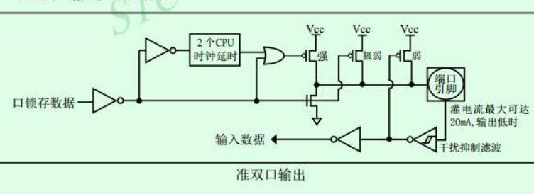 51单片机的IO口准双向口输出配置资料说明