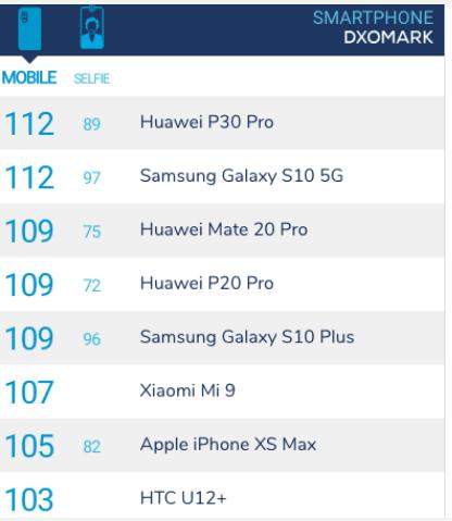 三星Galaxy S10 5G版的相机测试结果显示与华为P30 Pro得分相同