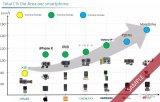 手机CMOS图像传感器分析