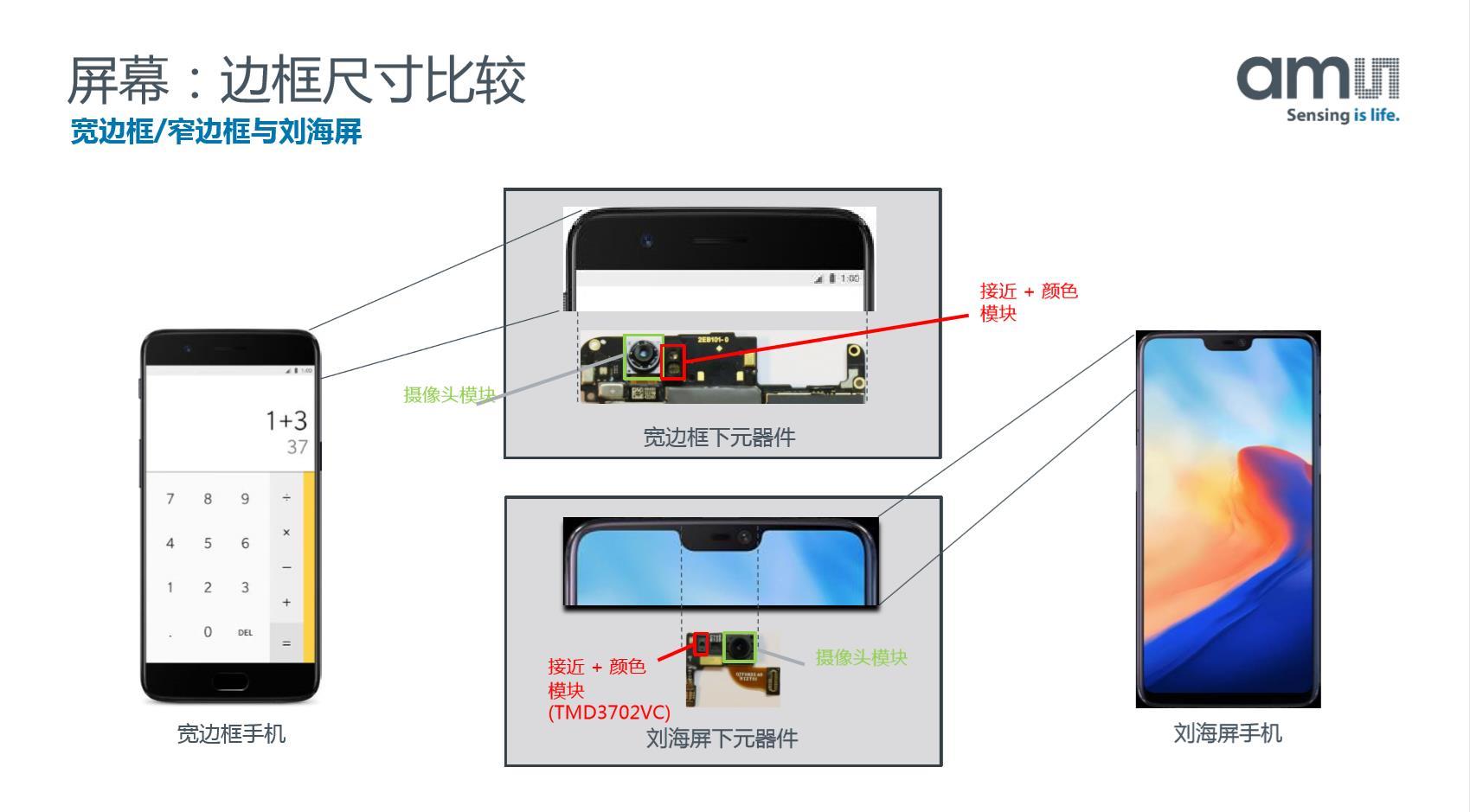 不同屏占比對3D傳感器尺寸的要求不同