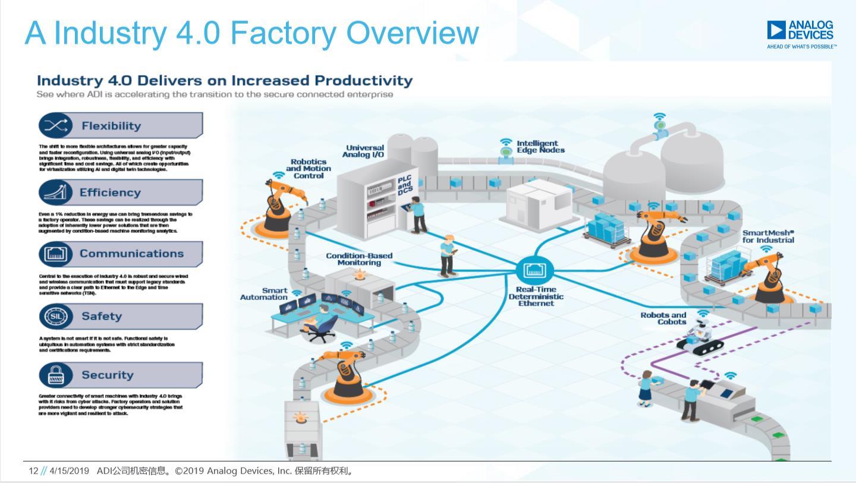 一個典型的工業4.0工廠所包含的要素