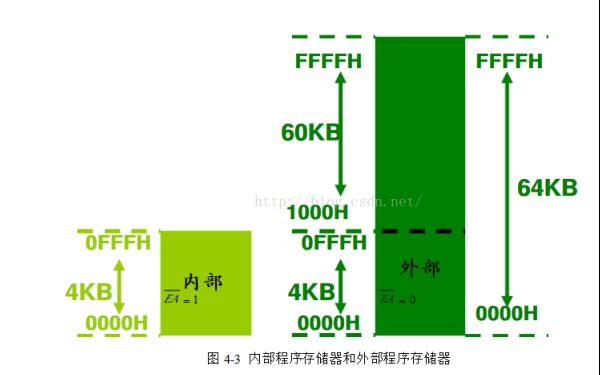 51单片机RAM数据存储区学习笔记的详细资料说明