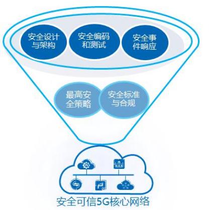 中兴通讯将以5G网络为目标打造出Security...