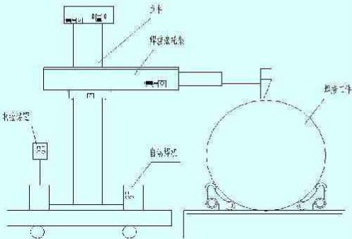 采用PLC和变频技术实现全自动焊接与安全性能