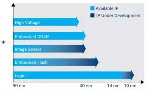 英特尔的Agilex FPGA发布 必将对@当前的FPGA市场带来一波最强的冲战力强劲击