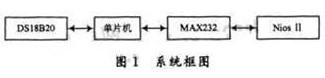 基于单片机和Nios处理器实现远程温度控制系统的设计