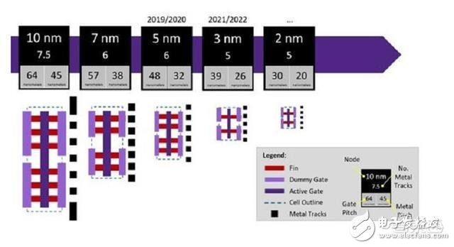 三星研发的5nm工艺或将成为5G和AI领域布局发展的新方向