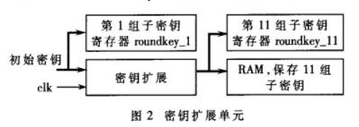 使用FPGA实现AES算法的优化设计