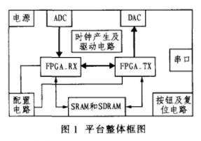 适用于高速无线通信系统的FPGA基带验证平台的设计