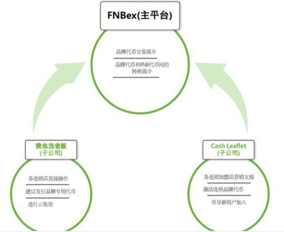 FNB平台正在使用区块链数字货币系统让各连锁店品牌可发行代币
