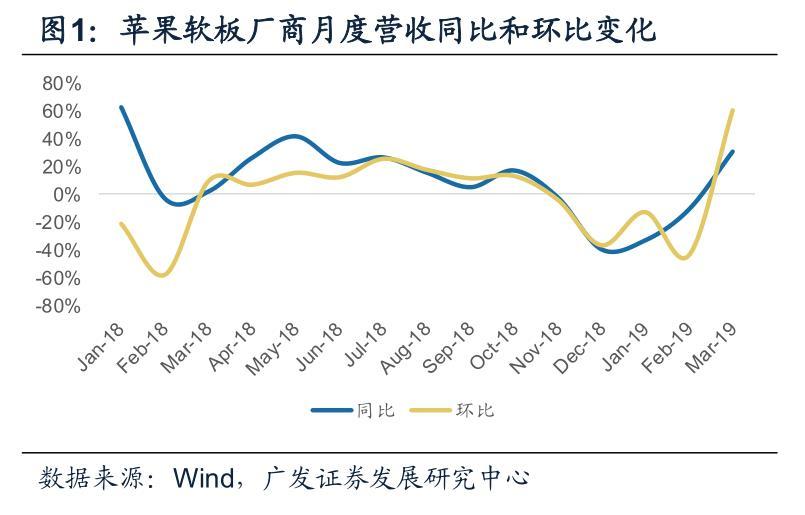 台湾硬板厂商同比增长6%