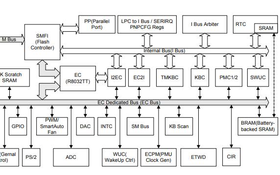 IT8511高度集成的嵌入式控制器的用户手册免费下载