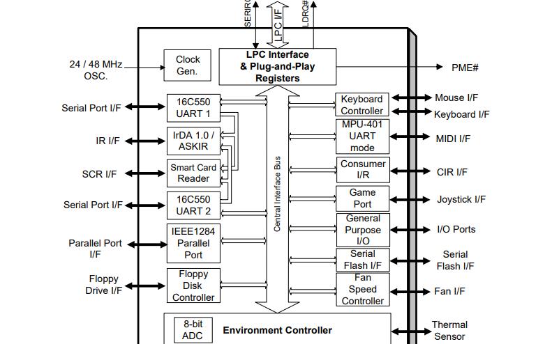 IT8712F环境控制低针数主板IO芯片的规范和数据手册免费下载