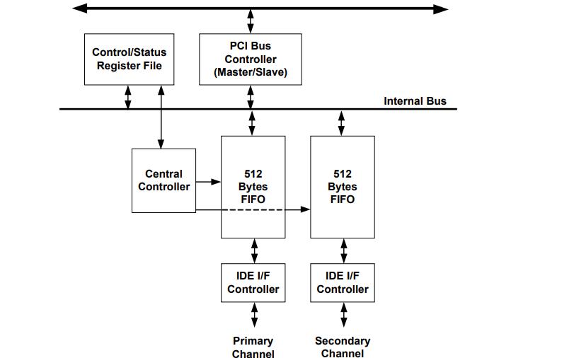 IT8211F IDE控制器的规范和数据手册免费下载