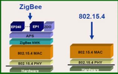 ZigBee简介和学习方法的详细资料说明