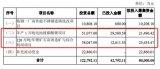 踏准补贴退坡时间节点,永兴特钢加速其锂电原材料的业务布局