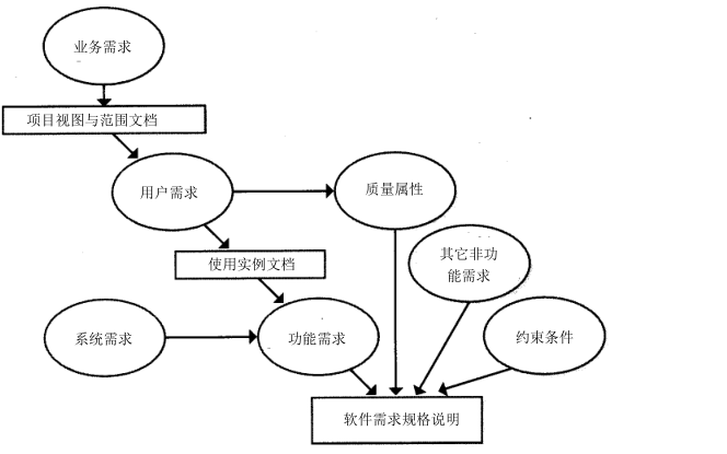 软件设计的详细设计说明和软件需求的资料文档合集