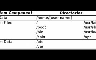 能够利用现有的存储空间去备份的Linux系统的替代方法概述