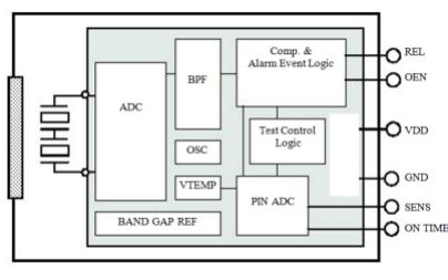 BL612数字智能热释电红外传感器的数据手册免费下载