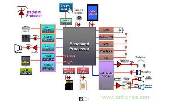 如何解决智能手机EMI的干扰问题