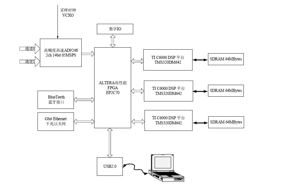 高性能FPGA的典型应用详细资料说明