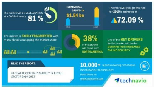 全球零售业中的区块链市场分析