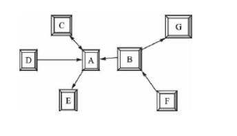 无线传感器网络MAC协议的基本问题解析