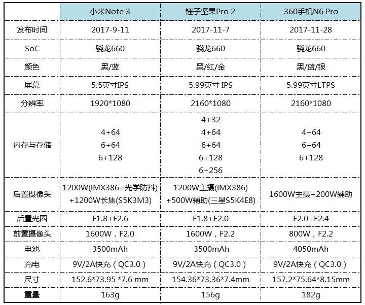 坚果Pro2/小米Note3/360N6Pro哪个最好