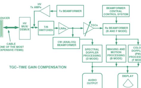 前端组件选择在超声系统是重要的考虑因素