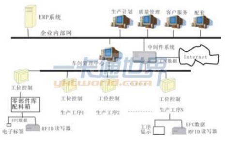 物联网软件系统中的RFID中间件介绍