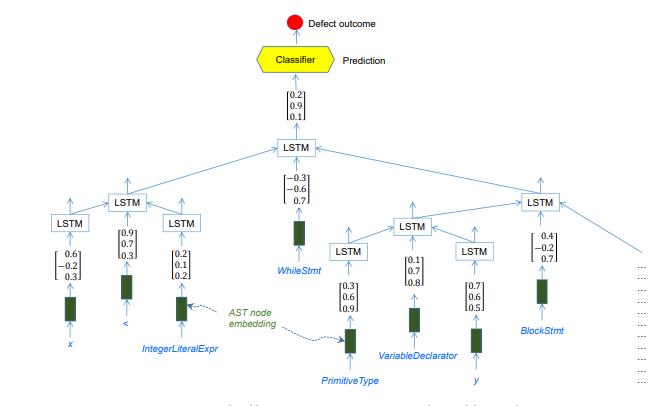 基于深树的软件缺陷预测模型的详细资料说明