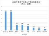 2018年镜头出货量九强名单曝光