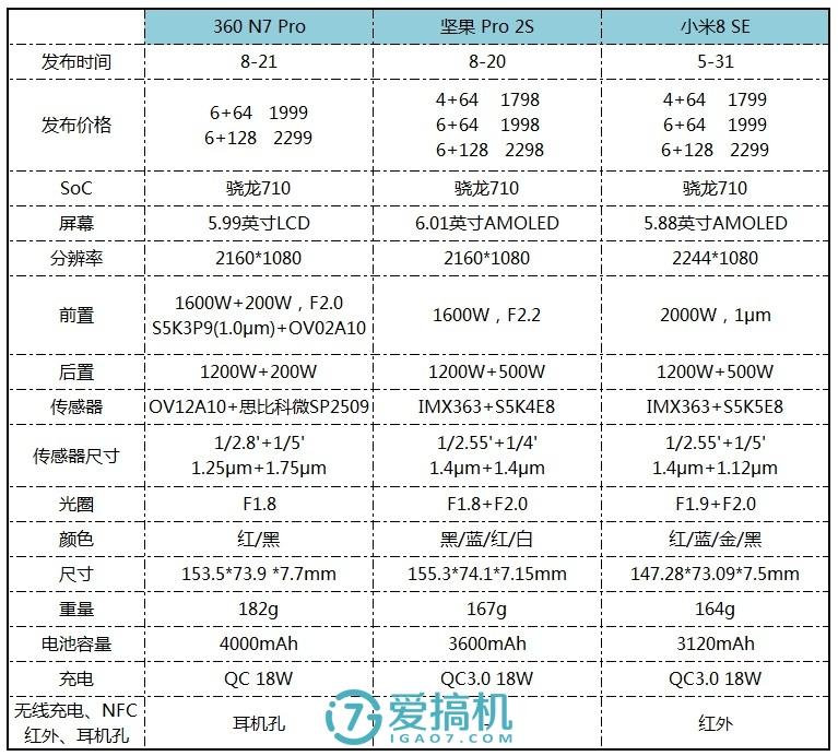360手机N7Pro评测 价格和续航是亮点