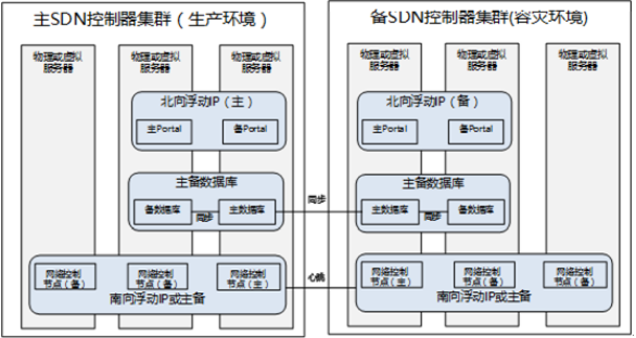 SDN助力数据中心实现网络资源的真正池化